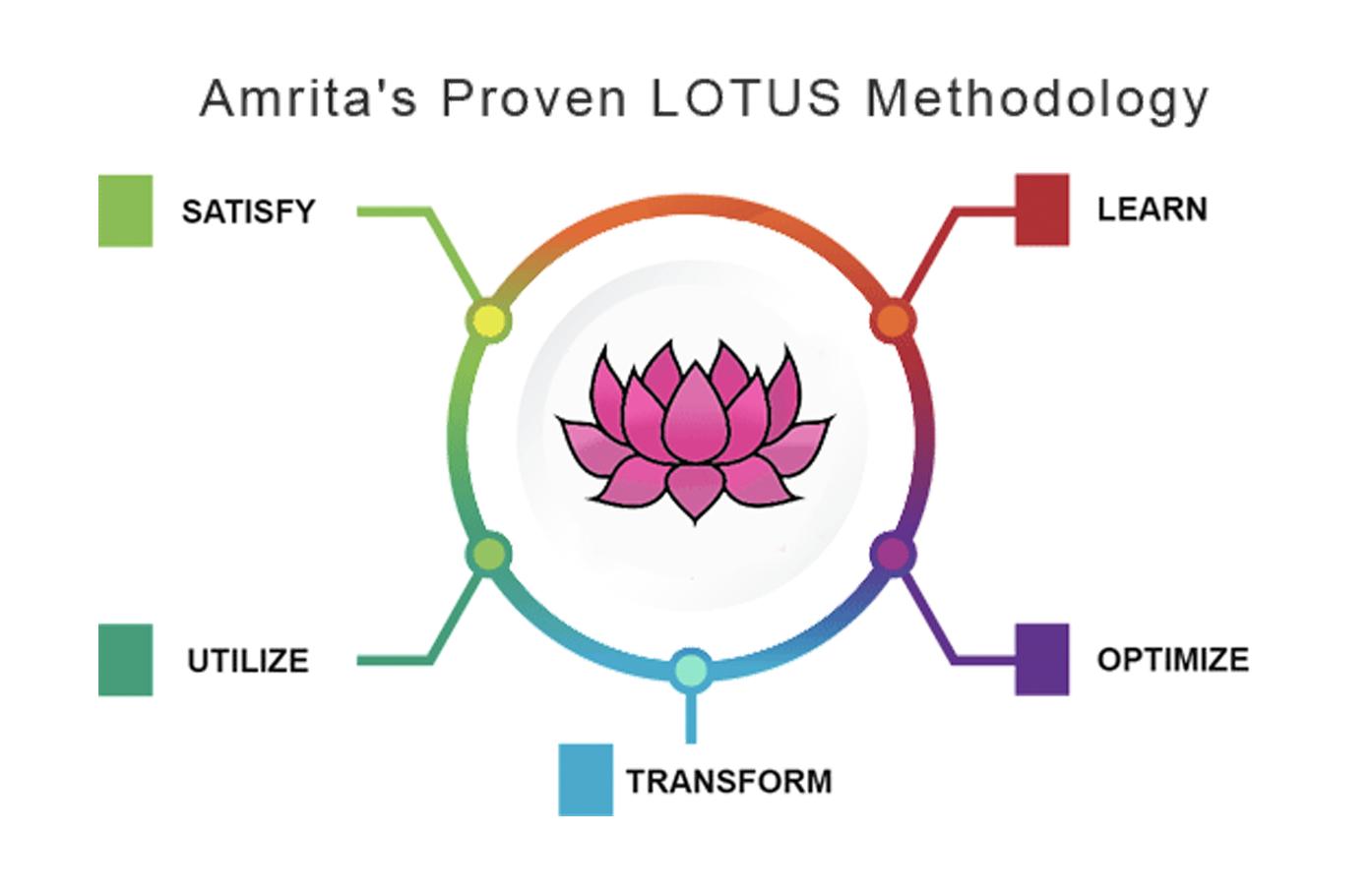 lotus_methodologuy
